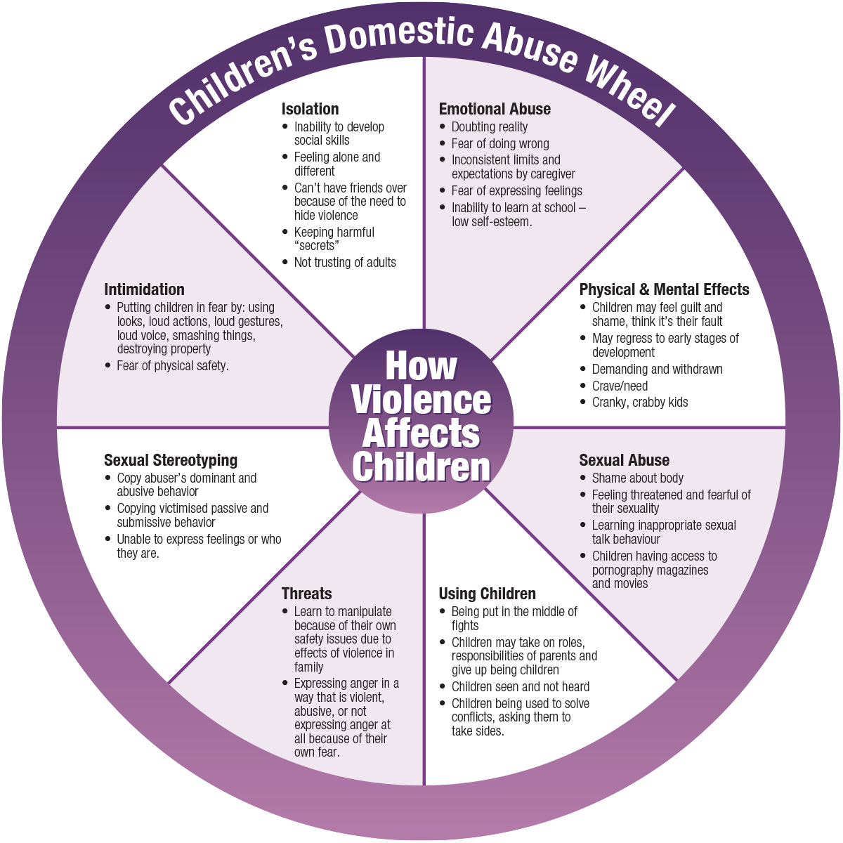 Children's domestic abuse wheel