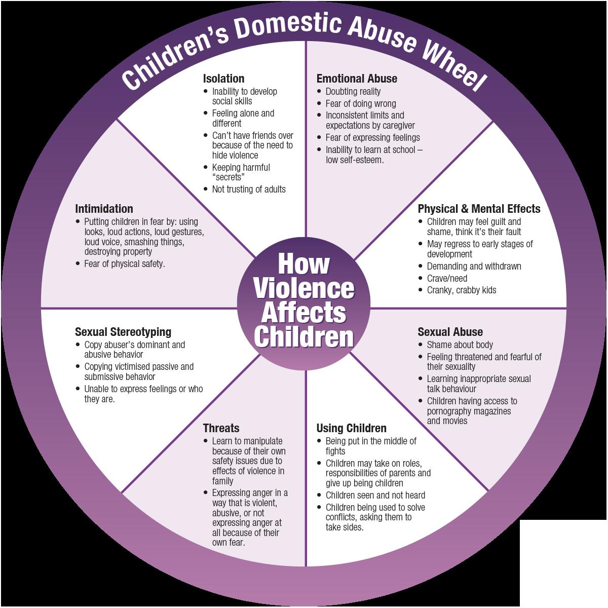 Children's domestic abuse wheel
