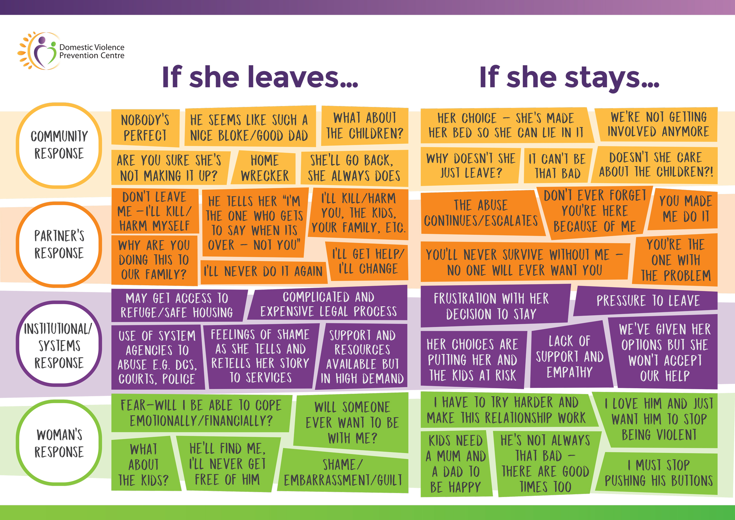 A chart of responses from the community, partner, institutional/systems and the woman, as to whether she leaves or stays in the relationship.